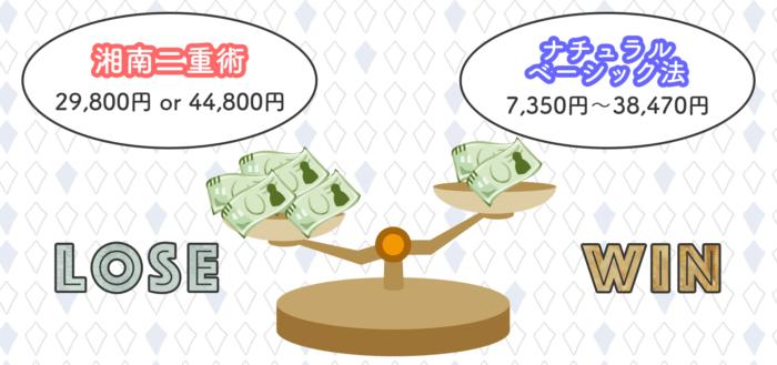湘南二重術とナチュラルベーシック法の料金比較