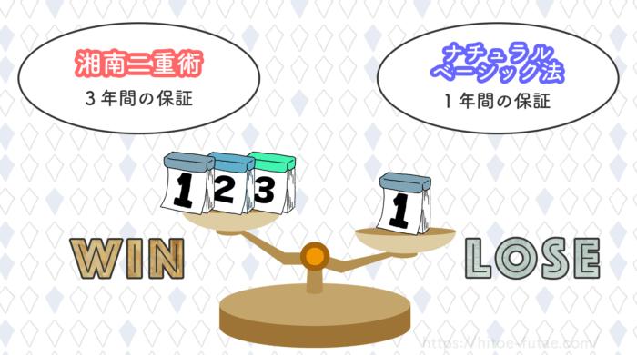 湘南二重術とナチュラルベーシック法の保証比較