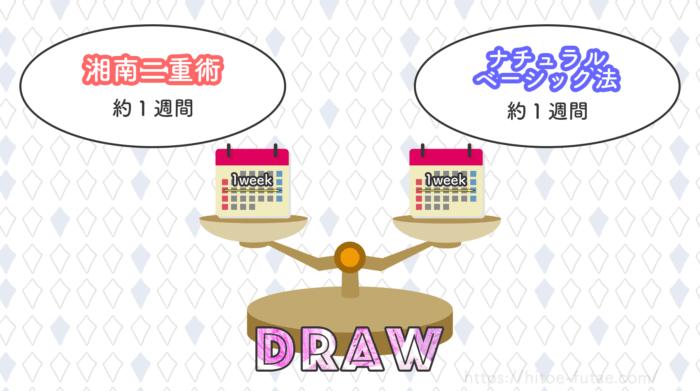 湘南二重術とナチュラルベーシック法のダウンタイム比較